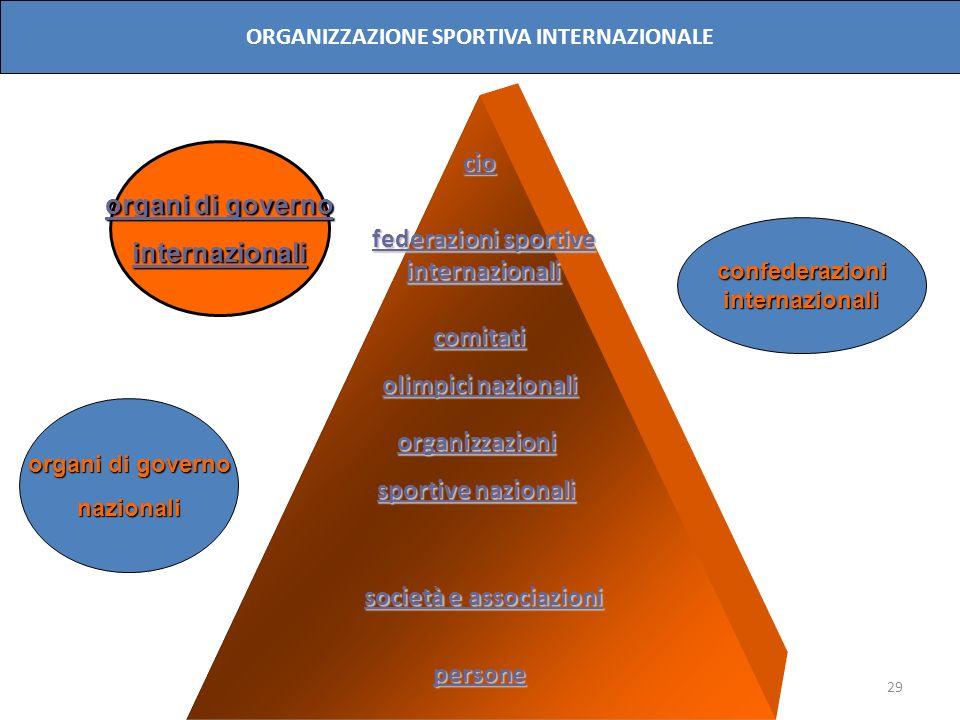 29 cio comitati olimpici nazionali organizzazioni sportive nazionali persone organi di governo internazionali nazionali confederazioniinternazionali O