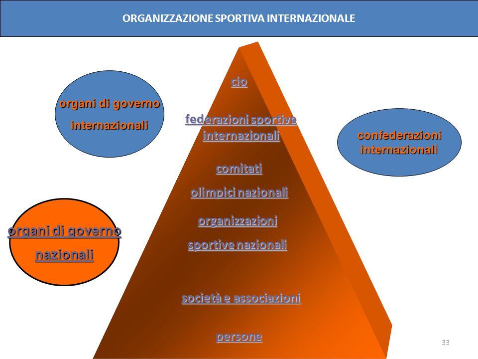 33 cio comitati olimpici nazionali organizzazioni sportive nazionali persone organi di governo internazionali nazionali confederazioniinternazionali O