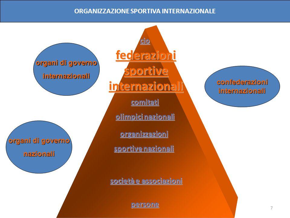 7 cio comitati olimpici nazionali organizzazioni sportive nazionali persone organi di governo internazionali nazionali confederazioniinternazionali OR