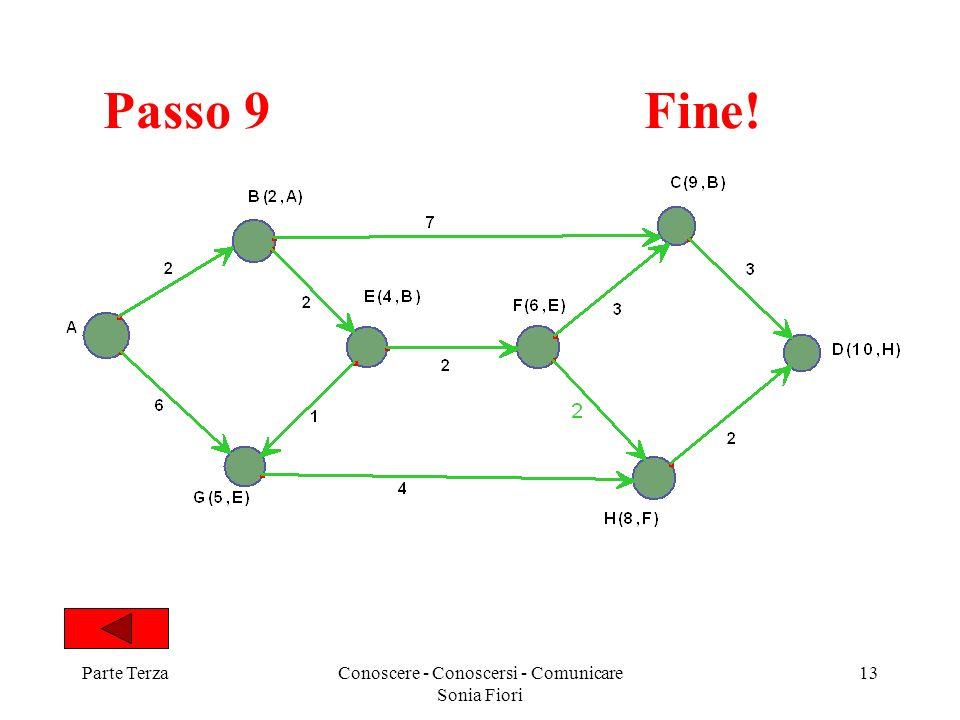 Parte TerzaConoscere - Conoscersi - Comunicare Sonia Fiori 13 Passo 9 Fine!