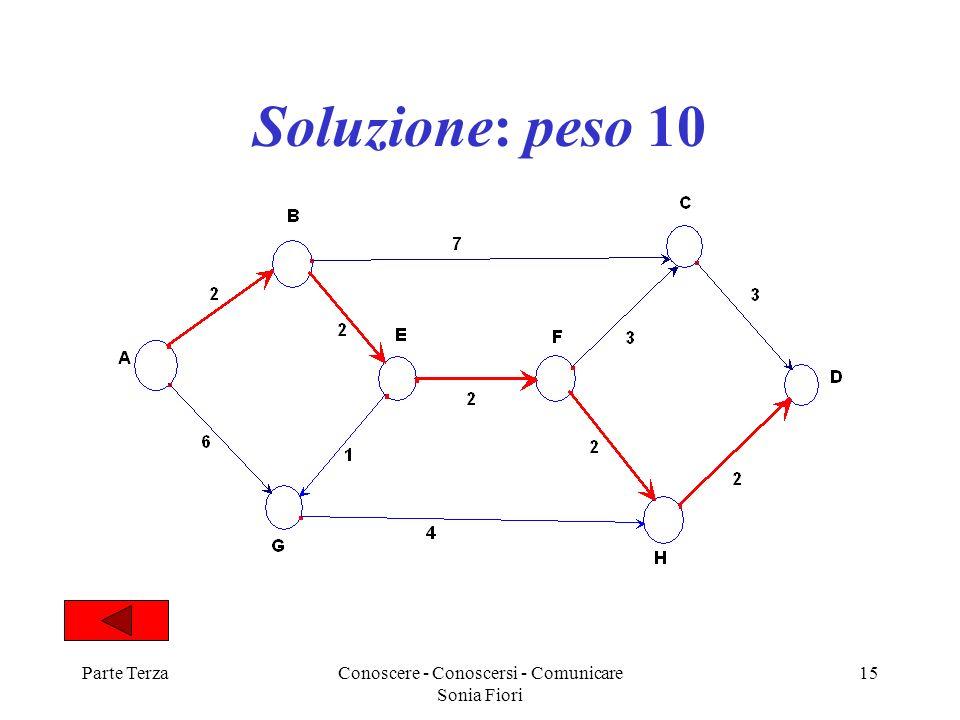 Parte TerzaConoscere - Conoscersi - Comunicare Sonia Fiori 15 Soluzione: peso 10