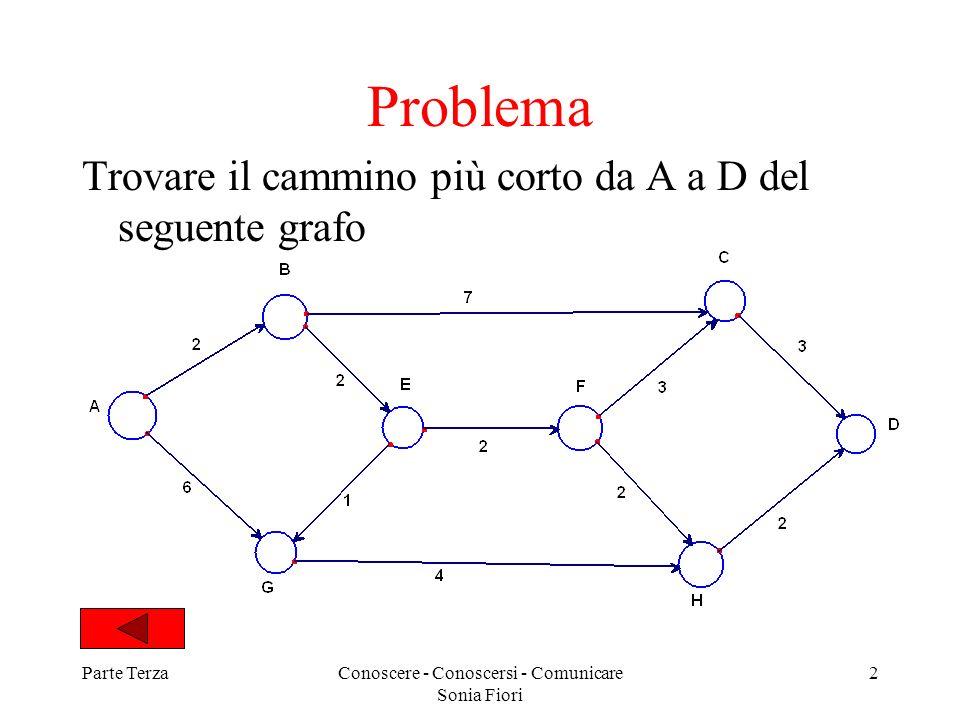 Parte TerzaConoscere - Conoscersi - Comunicare Sonia Fiori 2 Problema Trovare il cammino più corto da A a D del seguente grafo