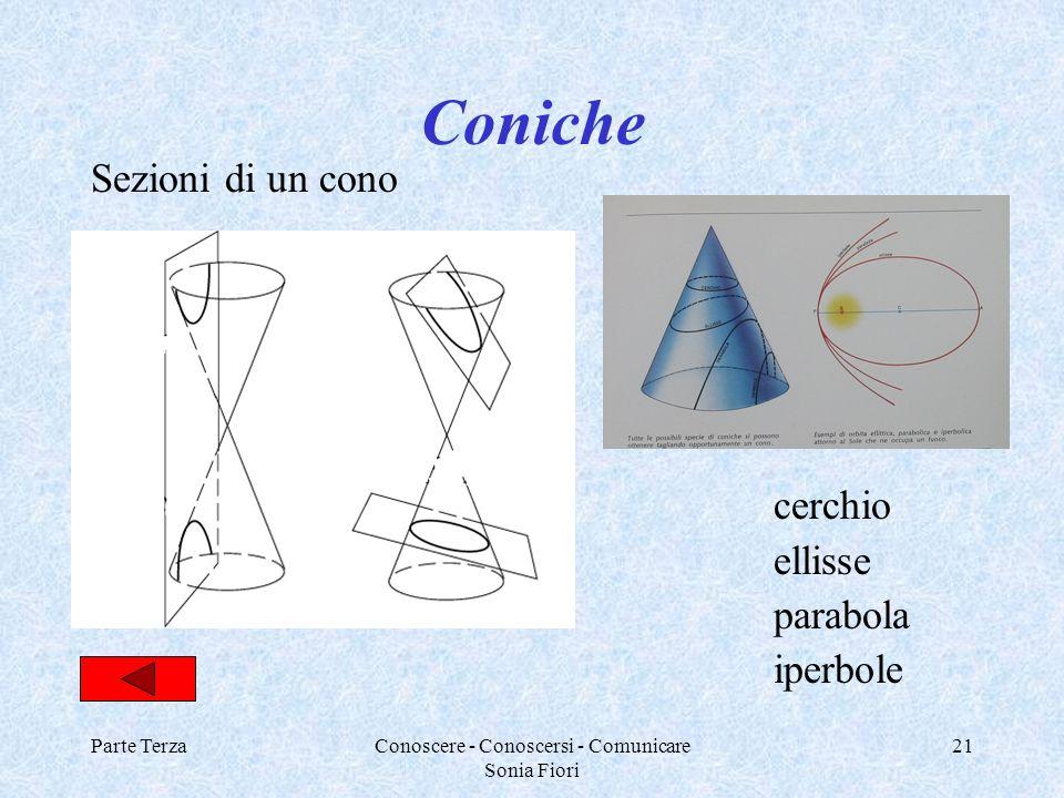 Parte TerzaConoscere - Conoscersi - Comunicare Sonia Fiori 21 Coniche Sezioni di un cono cerchio ellisse parabola iperbole
