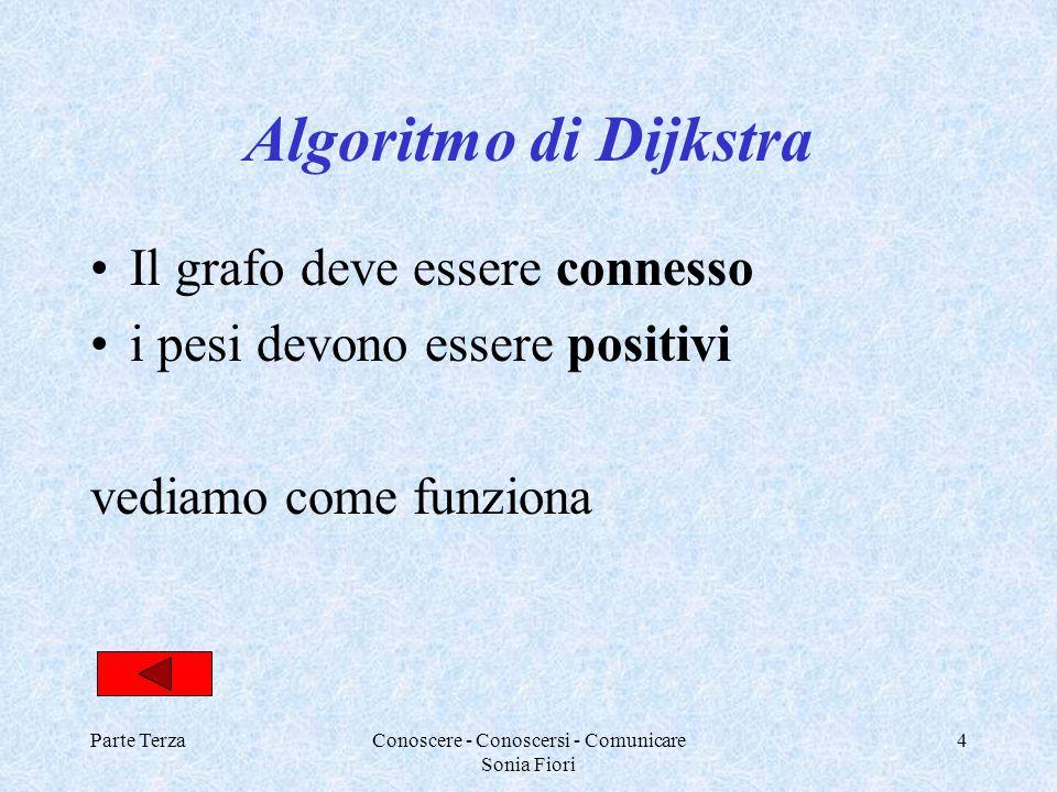 Parte TerzaConoscere - Conoscersi - Comunicare Sonia Fiori 4 Algoritmo di Dijkstra Il grafo deve essere connesso i pesi devono essere positivi vediamo