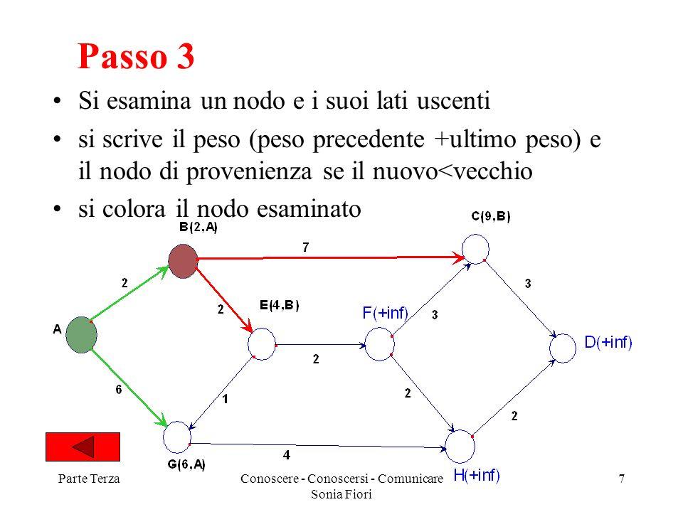 Parte TerzaConoscere - Conoscersi - Comunicare Sonia Fiori 7 Passo 3 Si esamina un nodo e i suoi lati uscenti si scrive il peso (peso precedente +ulti