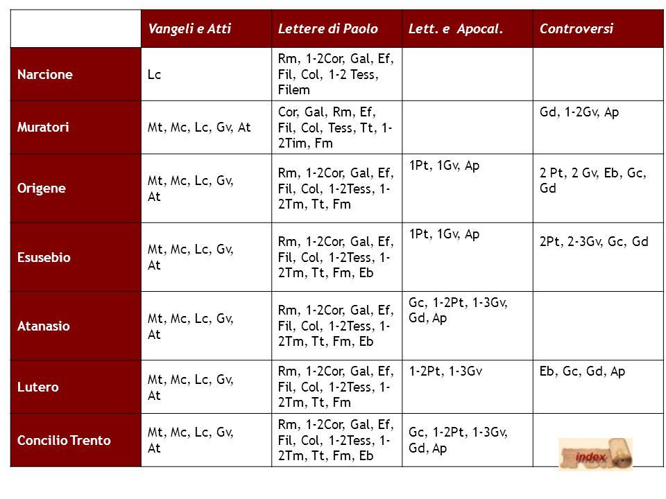 Vangeli e AttiLettere di PaoloLett. e Apocal.Controversi NarcioneLc Rm, 1-2Cor, Gal, Ef, Fil, Col, 1-2 Tess, Filem MuratoriMt, Mc, Lc, Gv, At Cor, Gal