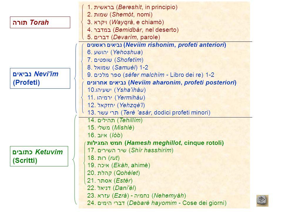 1. בראשית (Bereshìt, in principio) 2. שמות (Shemòt, nomi) 3. ויקרא (Wayqrà, e chiamò) 4. במדבר (Bemidbàr, nel deserto) 5. דברים (Devarìm, parole) נביא
