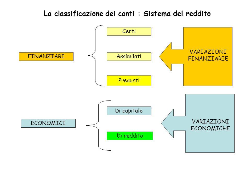 FINANZIARI Certi Assimilati Presunti ECONOMICI Di capitale Di reddito La classificazione dei conti : Sistema del reddito VARIAZIONI FINANZIARIE VARIAZ