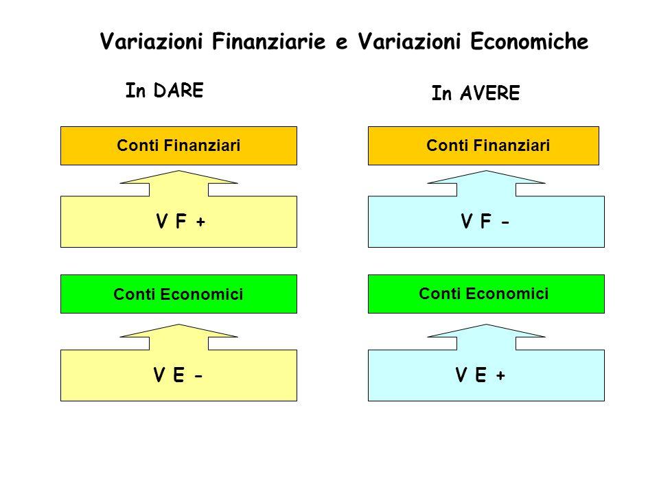 In DARE In AVERE Conti Finanziari Conti Economici V F +V F - V E -V E + Variazioni Finanziarie e Variazioni Economiche Conti Finanziari