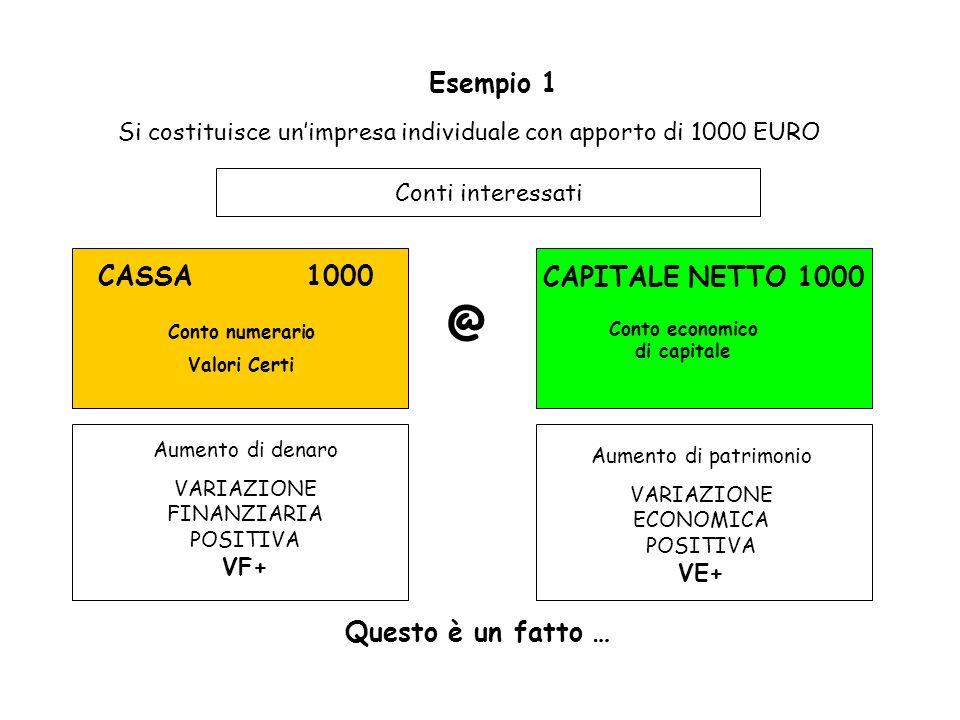 Esempio 1 Si costituisce unimpresa individuale con apporto di 1000 EURO Conti interessati CASSA 1000 CAPITALE NETTO 1000 Conto numerario Valori Certi