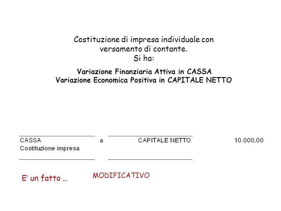 Costituzione di impresa individuale con versamento di contante. Si ha: Variazione Finanziaria Attiva in CASSA Variazione Economica Positiva in CAPITAL