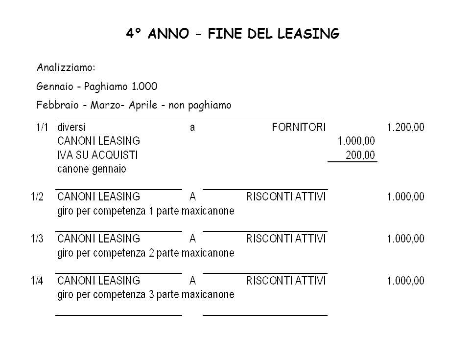 4° ANNO - FINE DEL LEASING Analizziamo: Gennaio - Paghiamo 1.000 Febbraio - Marzo- Aprile - non paghiamo