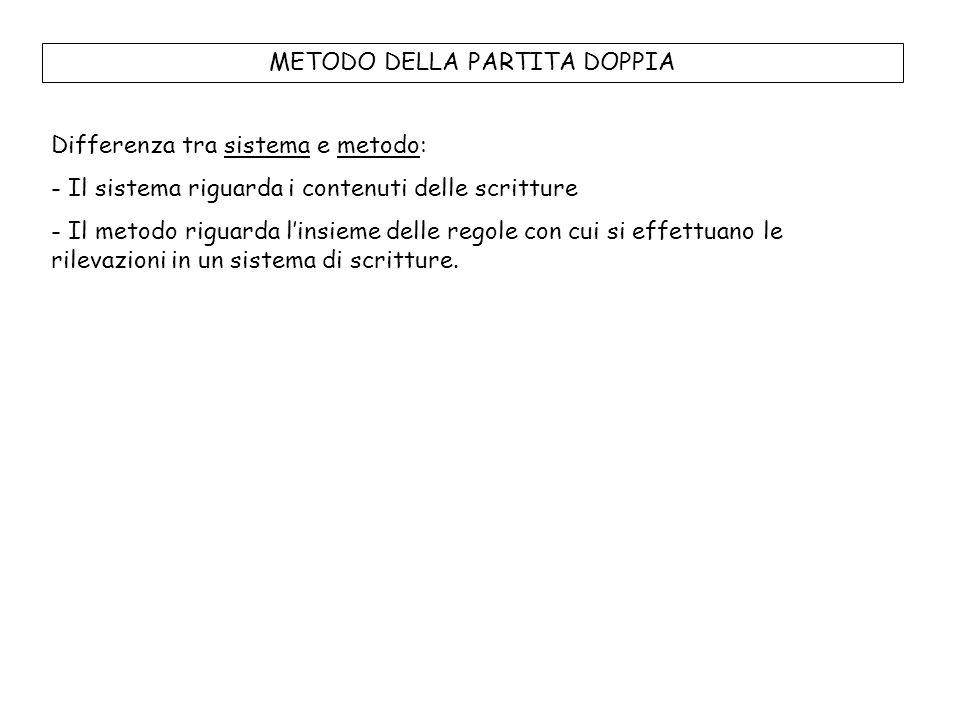 LE REGOLE DELLA PARTITA DOPPIA 1.Usa un sistema coordinato di conti 2.