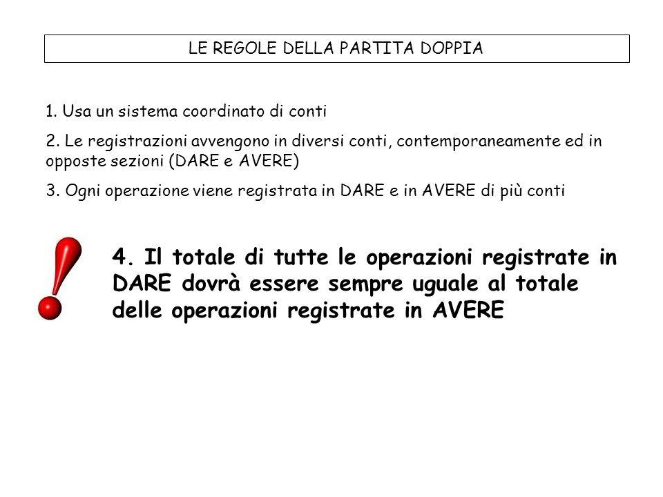 LE REGOLE DELLA PARTITA DOPPIA 1. Usa un sistema coordinato di conti 2. Le registrazioni avvengono in diversi conti, contemporaneamente ed in opposte