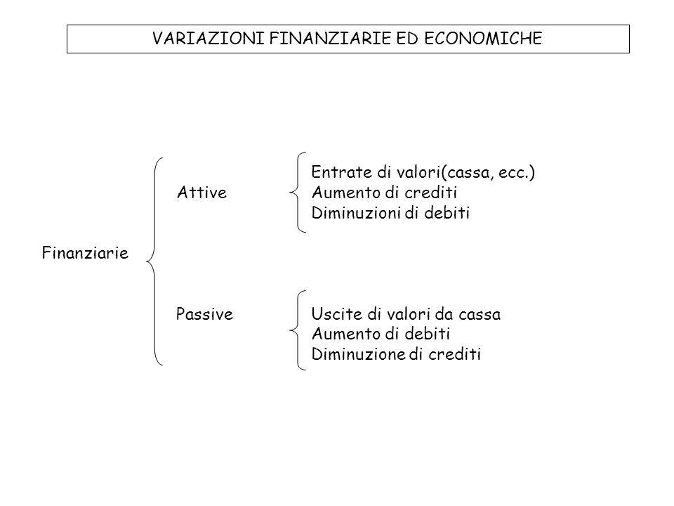 VARIAZIONI FINANZIARIE ED ECONOMICHE Entrate di valori(cassa, ecc.) AttiveAumento di crediti Diminuzioni di debiti Finanziarie PassiveUscite di valori