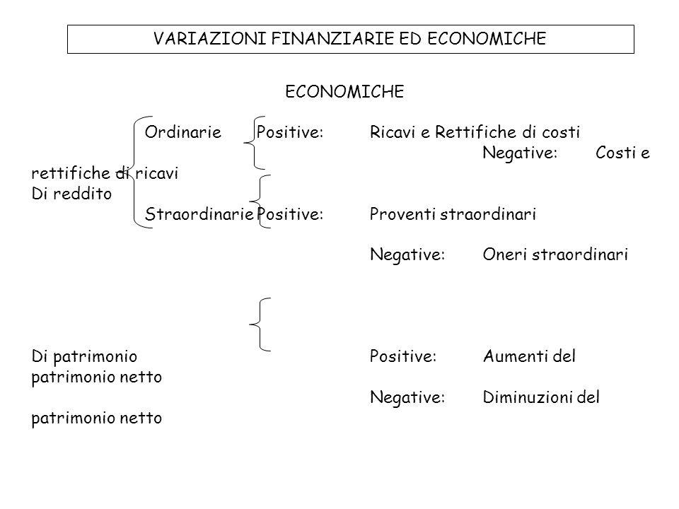 VARIAZIONI FINANZIARIE ED ECONOMICHE ECONOMICHE OrdinariePositive: Ricavi e Rettifiche di costi Negative: Costi e rettifiche di ricavi Di reddito Stra