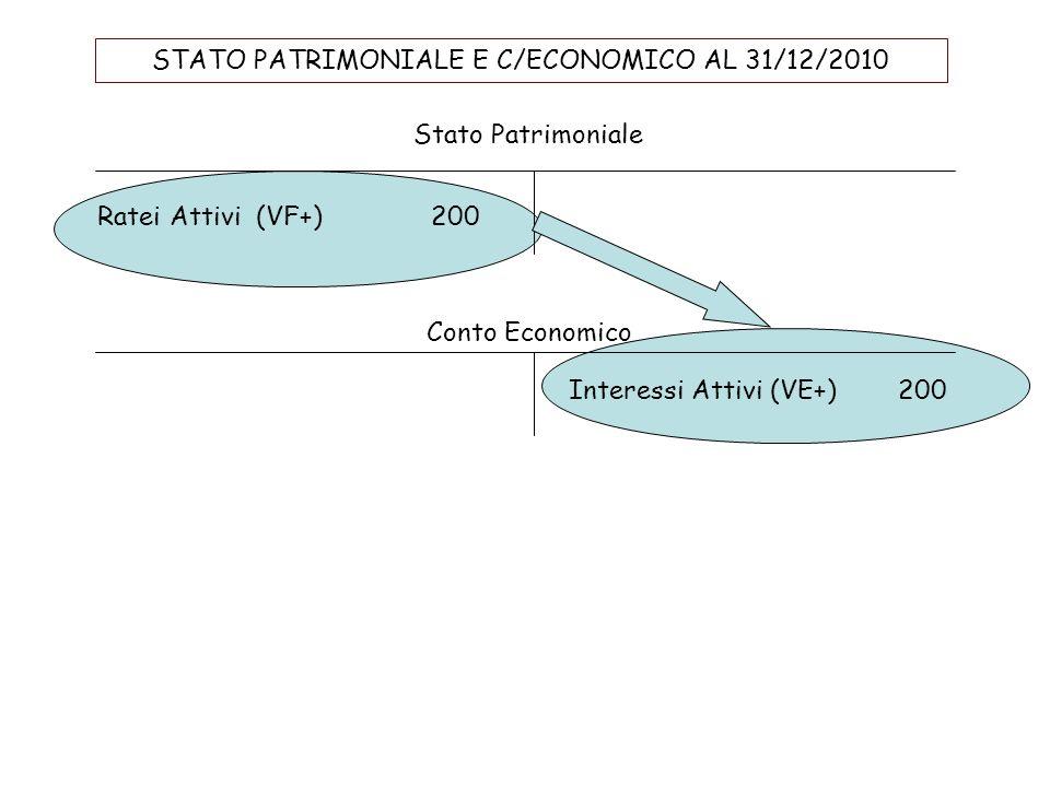 Esempio di RATEO ATTIVO Il 1/11/2010 abbiamo prestato denaro per 20.000; il prestito ha durata fino al 30.4.2011, al tasso annuale del 6%, pagabili po