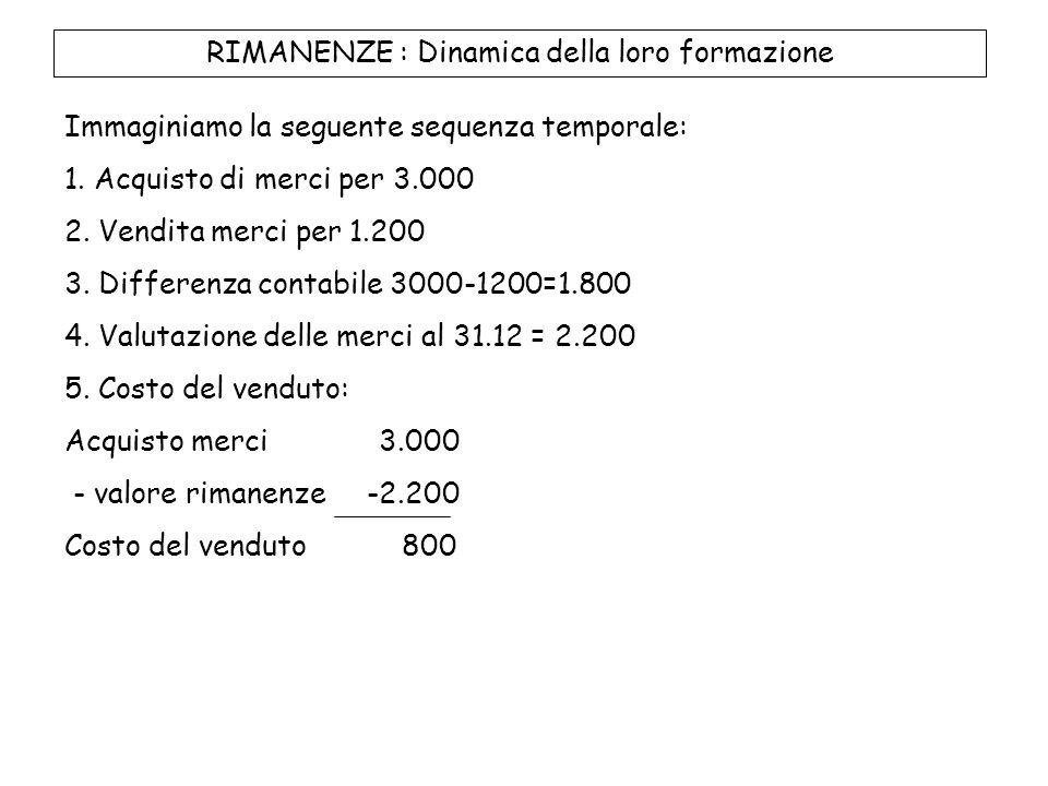STATO PATRIMONIALE E C/ECONOMICO AL 31/12/2010 Ratei Passivi (VF-) 200 Stato Patrimoniale Conto Economico Interessi Passivi (VE-) 200
