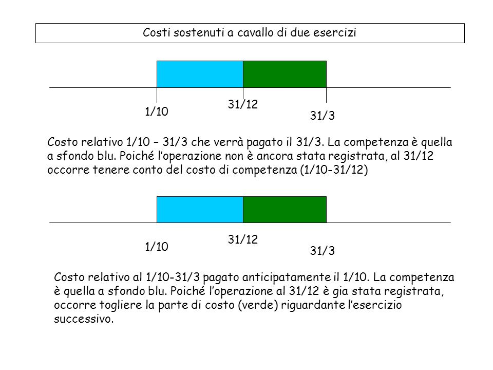 Costi sostenuti a cavallo di due esercizi 31/12 1/10 31/3 Costo relativo 1/10 – 31/3 che verrà pagato il 31/3.