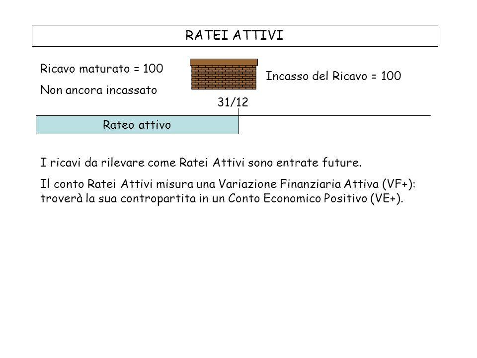 RATEI ATTIVI Ricavo maturato = 100 Non ancora incassato Incasso del Ricavo = 100 Rateo attivo 31/12 I ricavi da rilevare come Ratei Attivi sono entrate future.