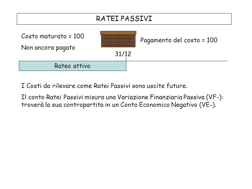 RATEI PASSIVI Costo maturato = 100 Non ancora pagato Pagamento del costo = 100 Rateo attivo 31/12 I Costi da rilevare come Ratei Passivi sono uscite future.