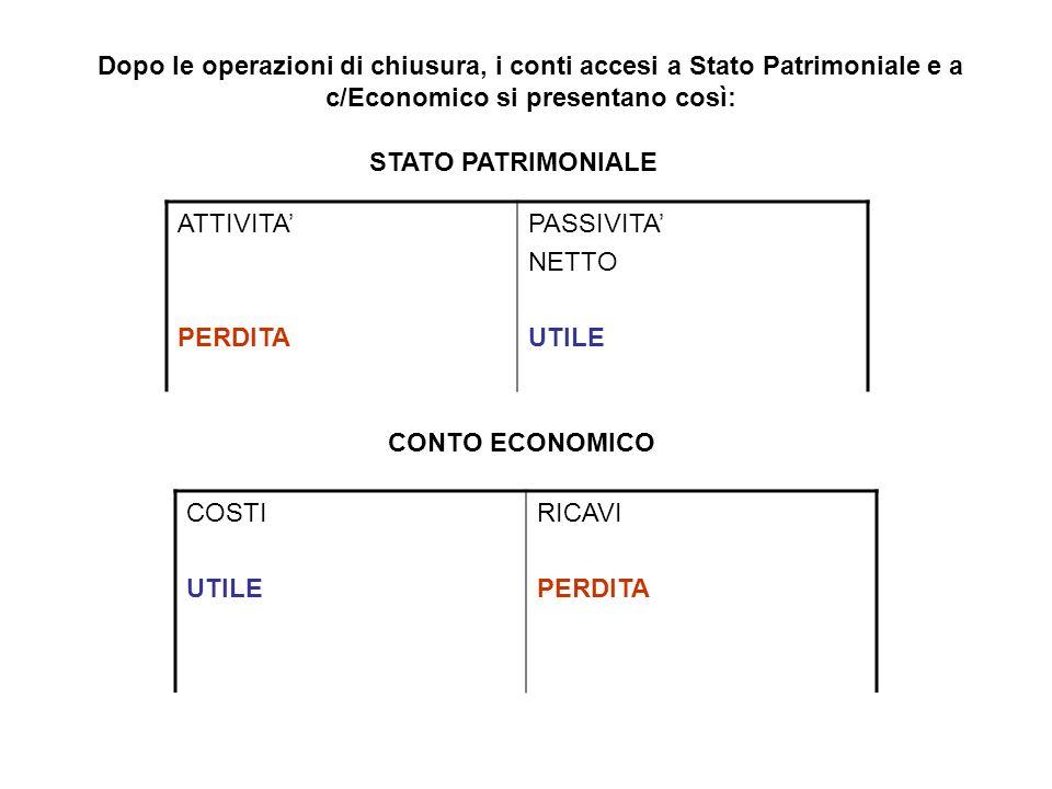Dopo le operazioni di chiusura, i conti accesi a Stato Patrimoniale e a c/Economico si presentano così: ATTIVITA PERDITA PASSIVITA NETTO UTILE STATO P