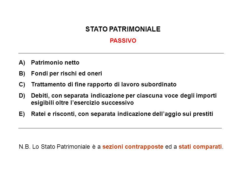 STATO PATRIMONIALE PASSIVO A)Patrimonio netto B)Fondi per rischi ed oneri C)Trattamento di fine rapporto di lavoro subordinato D)Debiti, con separata