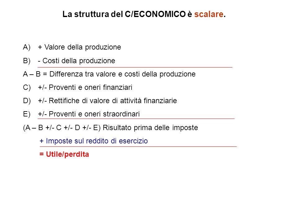 La struttura del C/ECONOMICO è scalare. A)+ Valore della produzione B)- Costi della produzione A – B = Differenza tra valore e costi della produzione