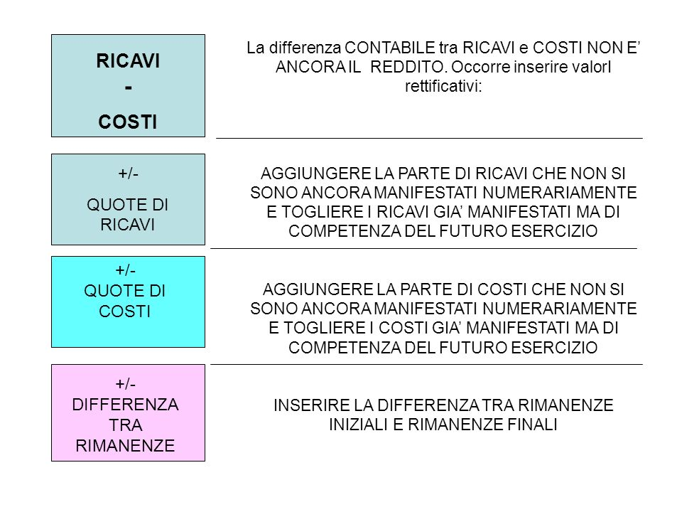RICAVI - COSTI La differenza CONTABILE tra RICAVI e COSTI NON E ANCORA IL REDDITO. Occorre inserire valorI rettificativi: AGGIUNGERE LA PARTE DI RICAV