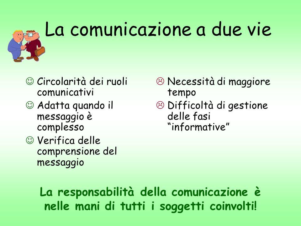 La comunicazione ad una via Velocità della comunicazione Adatta quando il messaggio è molto semplice Utile nelle fasi di informazione Impossibilità di