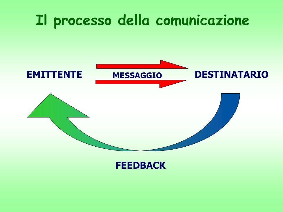 La comunicazione a due vie Circolarità dei ruoli comunicativi Adatta quando il messaggio è complesso Verifica delle comprensione del messaggio Necessi