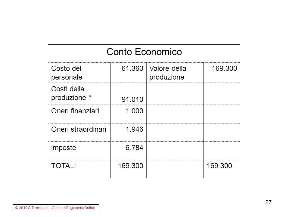 27 Conto Economico Costo del personale 61.360Valore della produzione 169.300 Costi della produzione * 91.010 Oneri finanziari1.000 Oneri straordinari1