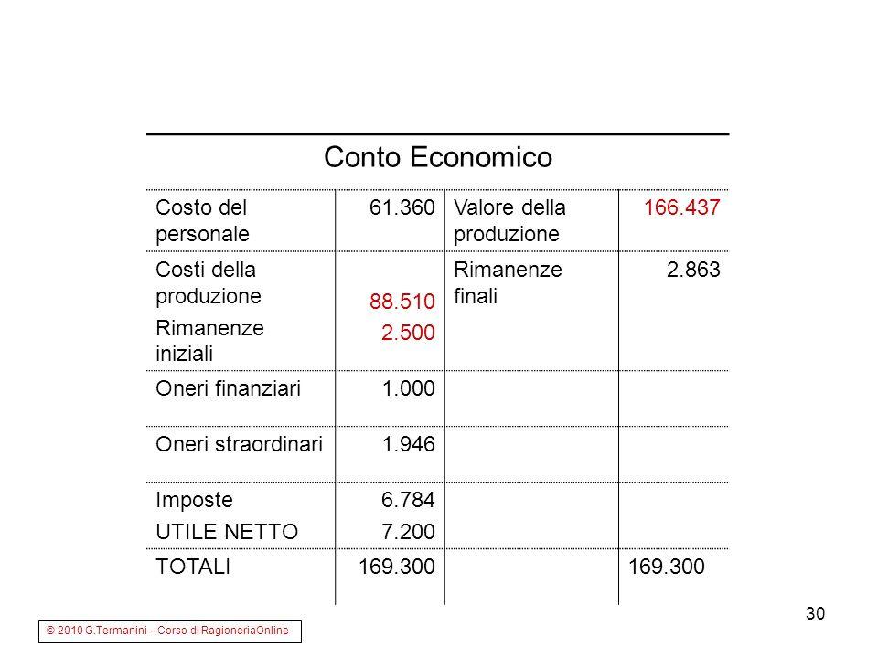 30 Conto Economico Costo del personale 61.360Valore della produzione 166.437 Costi della produzione Rimanenze iniziali 88.510 2.500 Rimanenze finali 2