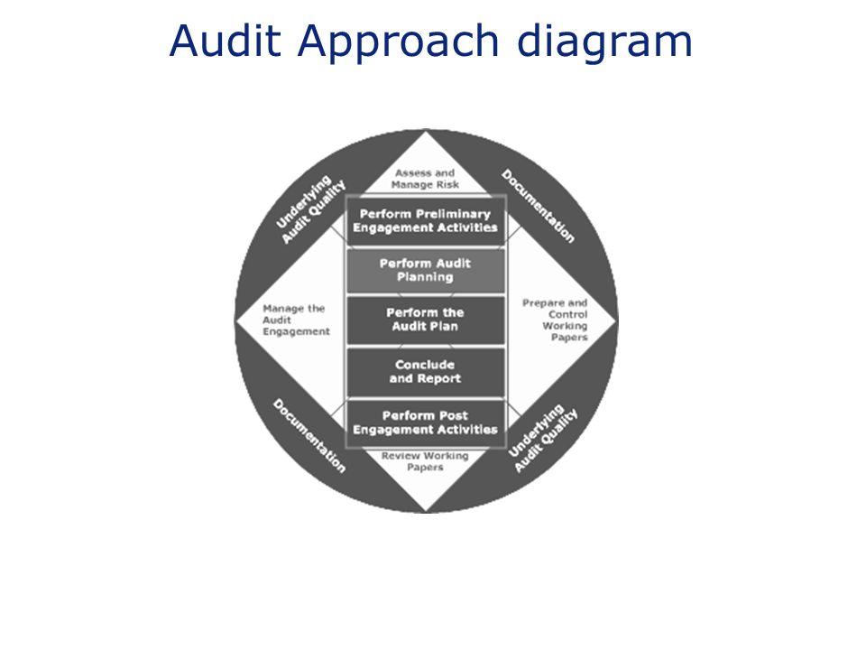Audit Approach diagram