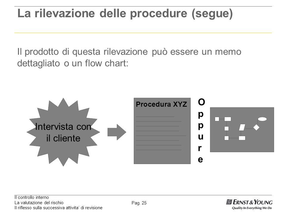 Il controllo interno La valutazione del rischio Il riflesso sulla successiva attivita di revisione Pag. 25 La rilevazione delle procedure (segue) Il p