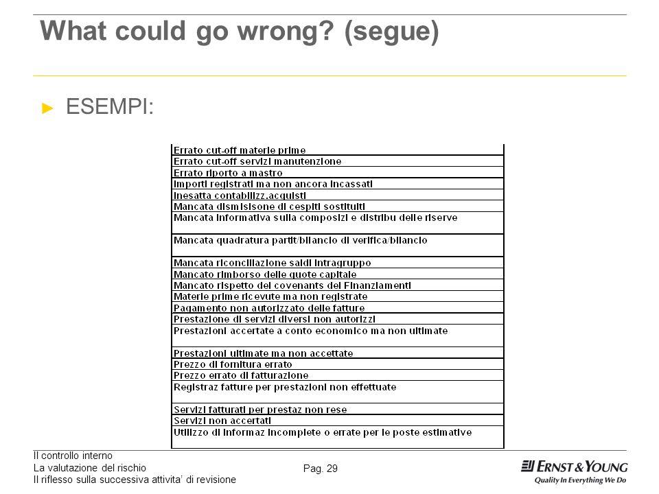 Il controllo interno La valutazione del rischio Il riflesso sulla successiva attivita di revisione Pag. 29 What could go wrong? (segue) ESEMPI: