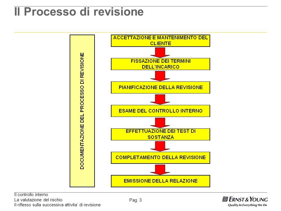 Il controllo interno La valutazione del rischio Il riflesso sulla successiva attivita di revisione Pag. 3 Il Processo di revisione