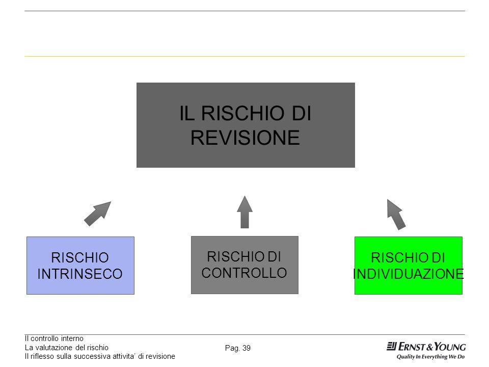 Il controllo interno La valutazione del rischio Il riflesso sulla successiva attivita di revisione Pag. 39 IL RISCHIO DI REVISIONE RISCHIO INTRINSECO