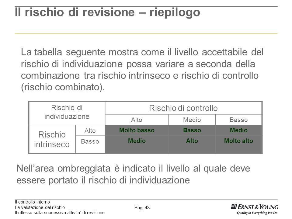 Il controllo interno La valutazione del rischio Il riflesso sulla successiva attivita di revisione Pag. 43 Il rischio di revisione – riepilogo La tabe