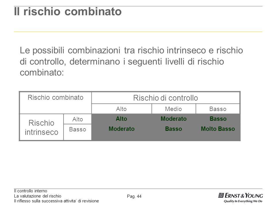 Il controllo interno La valutazione del rischio Il riflesso sulla successiva attivita di revisione Pag. 44 Il rischio combinato Le possibili combinazi