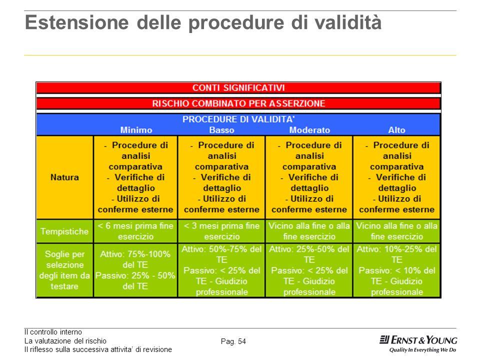 Il controllo interno La valutazione del rischio Il riflesso sulla successiva attivita di revisione Pag. 54 Estensione delle procedure di validità