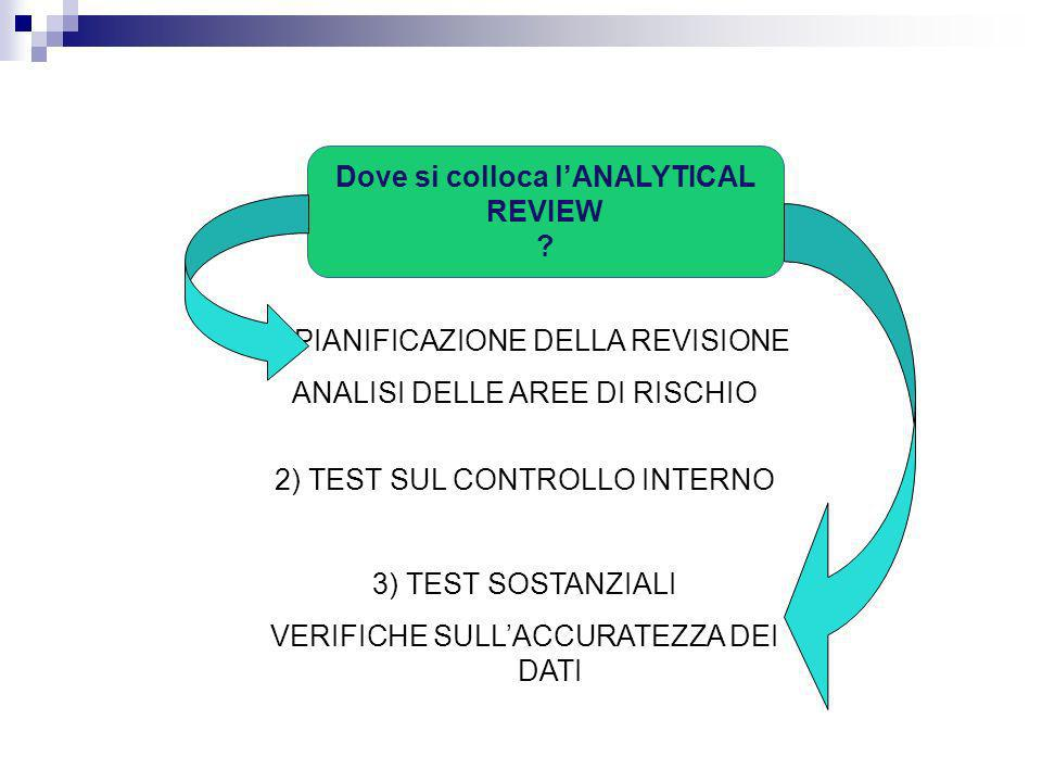 1) PIANIFICAZIONE DELLA REVISIONE ANALISI DELLE AREE DI RISCHIO 2) TEST SUL CONTROLLO INTERNO 3) TEST SOSTANZIALI VERIFICHE SULLACCURATEZZA DEI DATI D