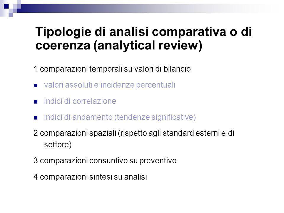 1 comparazioni temporali su valori di bilancio valori assoluti e incidenze percentuali indici di correlazione indici di andamento (tendenze significat