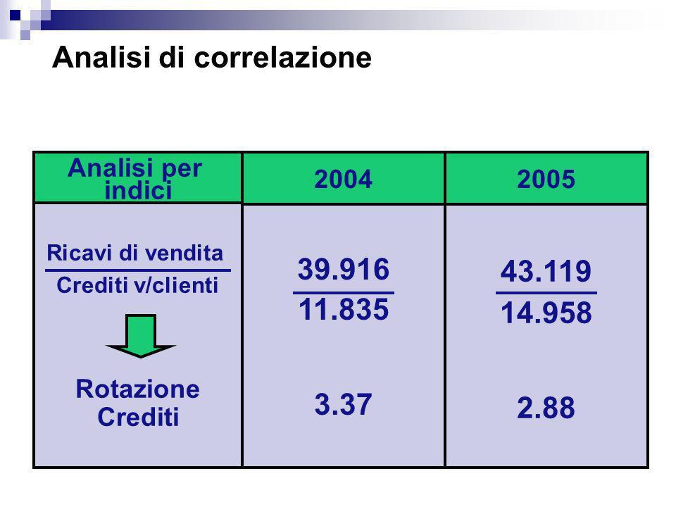 Analisi di correlazione Analisi per indici 20042005 Ricavi di vendita Crediti v/clienti Rotazione Crediti 39.916 11.835 3.37 43.119 14.958 2.88