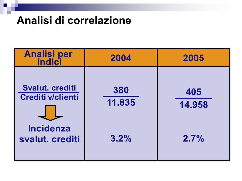 Analisi per indici 20042005 Svalut. crediti Crediti v/clienti Incidenza svalut. crediti 380 11.835 3.2% 405 14.958 2.7% Analisi di correlazione