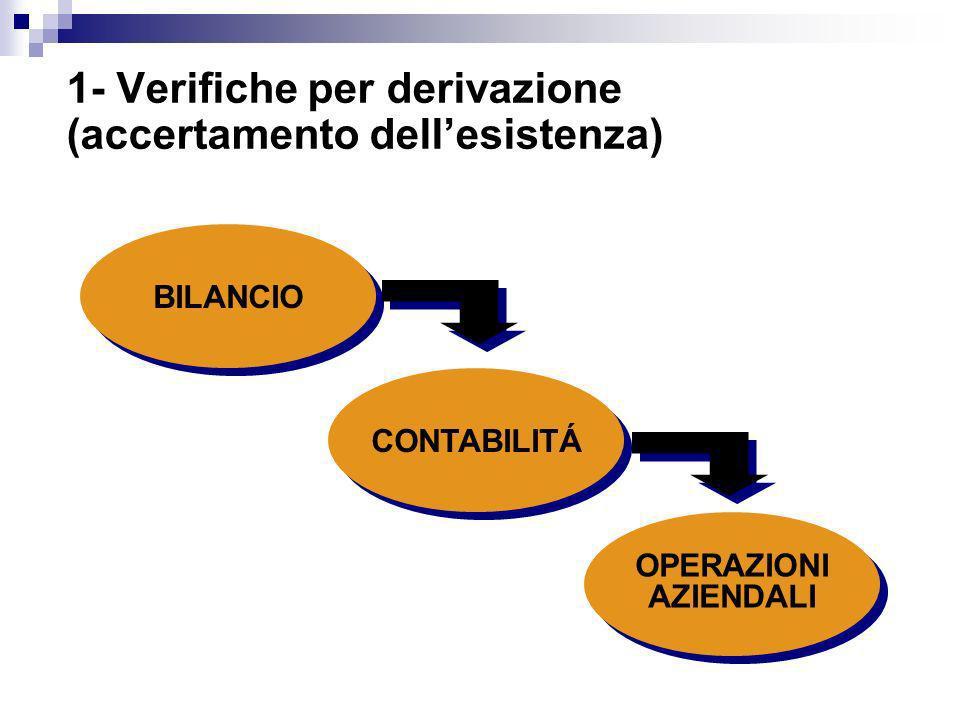 BILANCIO CONTABILITÁ OPERAZIONI AZIENDALI 1- Verifiche per derivazione (accertamento dellesistenza)