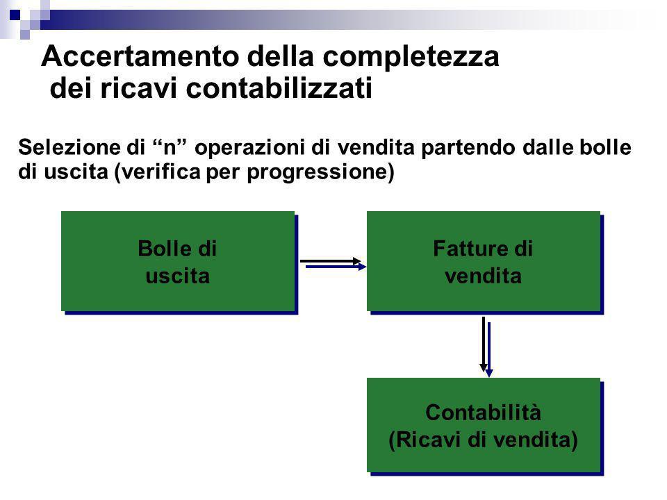 Contabilità (Ricavi di vendita) Contabilità (Ricavi di vendita) Fatture di vendita Fatture di vendita Accertamento della completezza dei ricavi contab