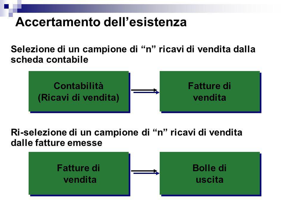 Accertamento dellesistenza Contabilità (Ricavi di vendita) Contabilità (Ricavi di vendita) Selezione di un campione di n ricavi di vendita dalla sched