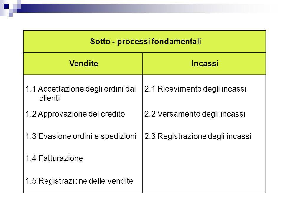 Sotto - processi fondamentali VenditeIncassi 1.1 Accettazione degli ordini dai clienti 2.1 Ricevimento degli incassi 1.2 Approvazione del credito2.2 V