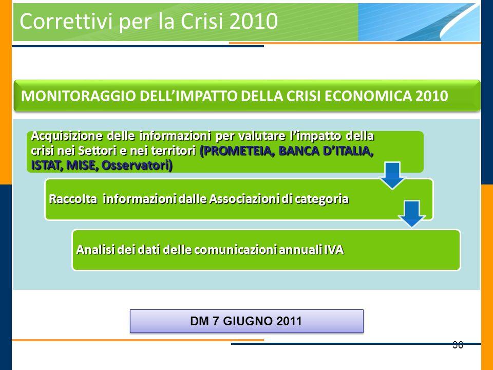 36 Correttivi per la Crisi 2010 MONITORAGGIO DELLIMPATTO DELLA CRISI ECONOMICA 2010 Raccolta informazioni dalle Associazioni di categoria Analisi dei